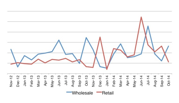Po Campo's sales history over the last two years