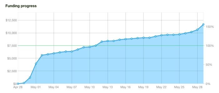 Our Kickstarter Funding Progress